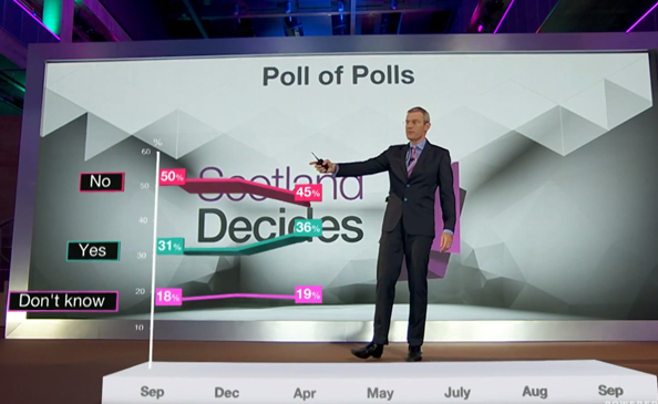 BBC's immersive broadcast graphics for Scottish referendum 2014